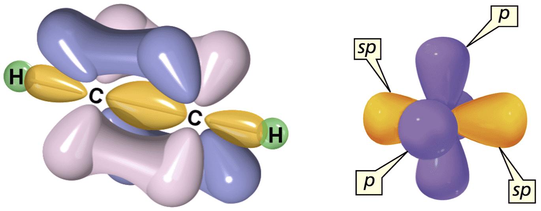 乙炔的π键与σ键